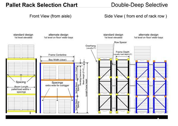 05-double-deep-racking