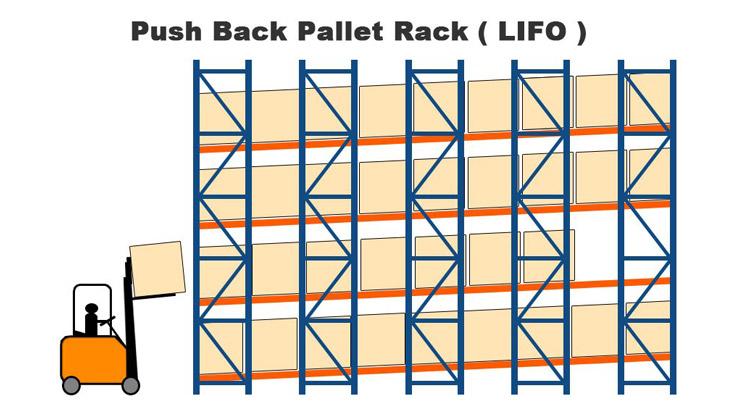 20210908Push Back Pallet Rack04