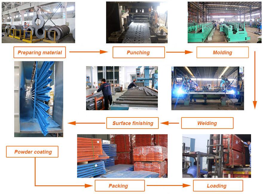 production-flow